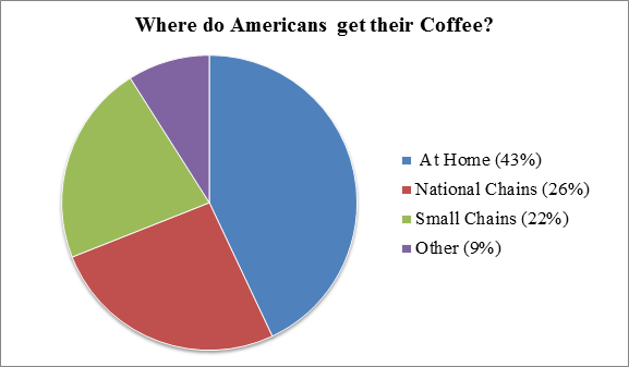 Coffee Consumption in Teens: A little too much?